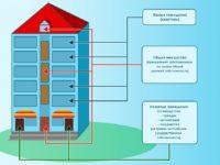 Жилое помещение определение по жилищному кодексу