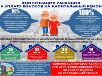Льготы по капремонту пенсионерам кто не платит