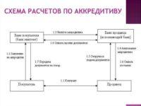 Схема аккредитивной формы расчетов